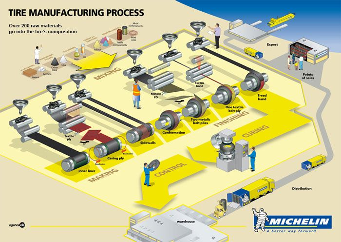 how tires are made by Michelin