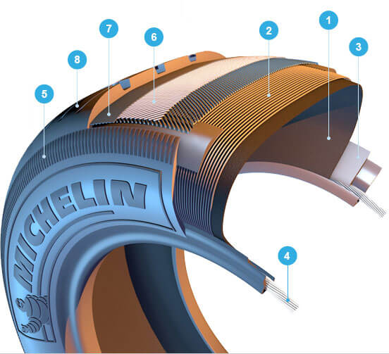 how tires are made by Michelin tire anatomy