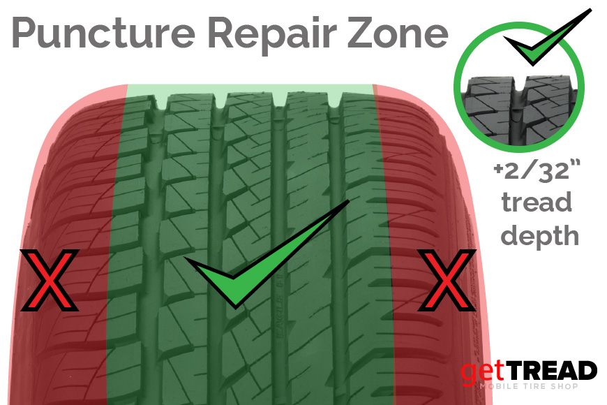 Our mobile puncture repair service can fix your flat tire if the damage is in the green area