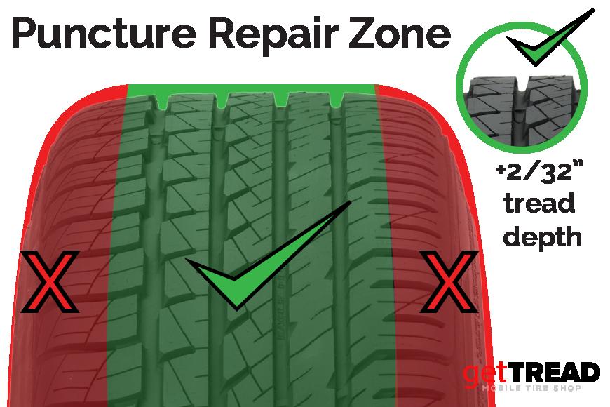 getTREAD tire puncture repair zones