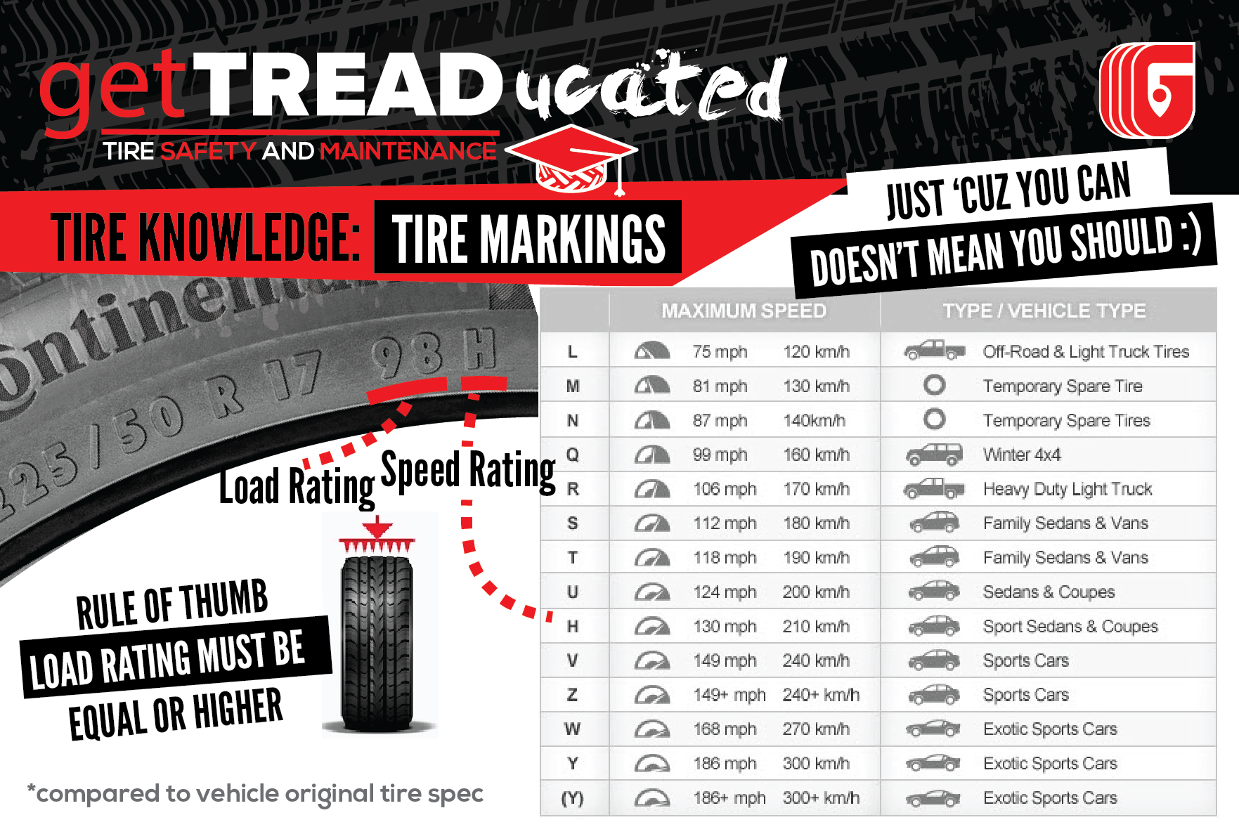 getTREADucated How To Read A Tire Speed Rating Load Rating